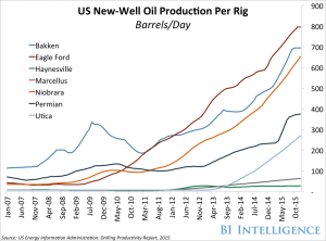 us new-well oil production per rig