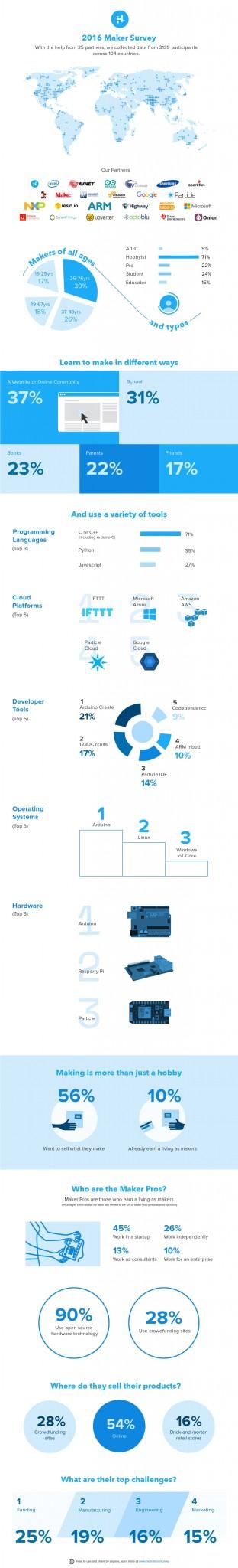 hackster_makersurvey_infographic_pn_v3-01-1b2b1d04d82128dc0e0287cbcc705be7