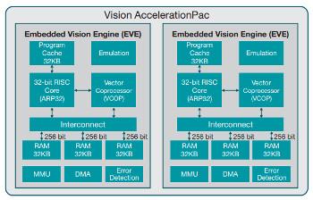 Arsitektur TI Vision AcclerationPac architecture dengan 4 core EVE