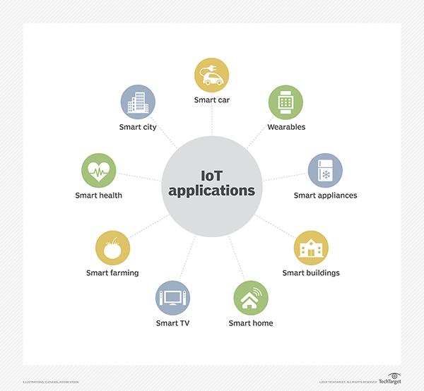 Beberapa contoh aplikasi IoT yang menggunakan LoRa dan LoRaWAN: smart meters and smart farming.